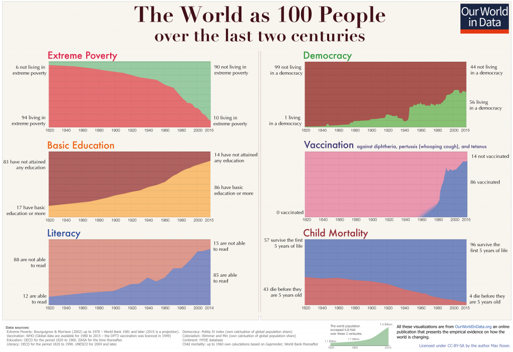 This is What the last 200 years looks like. Charts by Max Rosen.